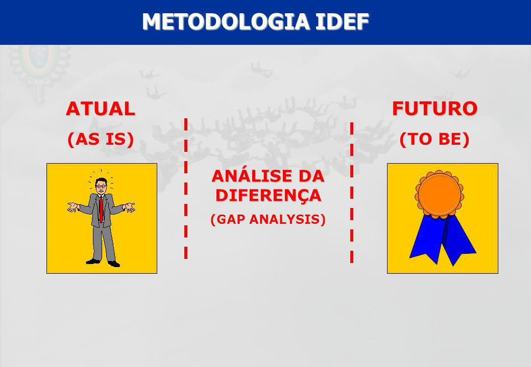 METODOLOGIA IDEF ATUAL FUTURO (AS IS) (TO BE) ANÁLISE DA DIFERENÇA