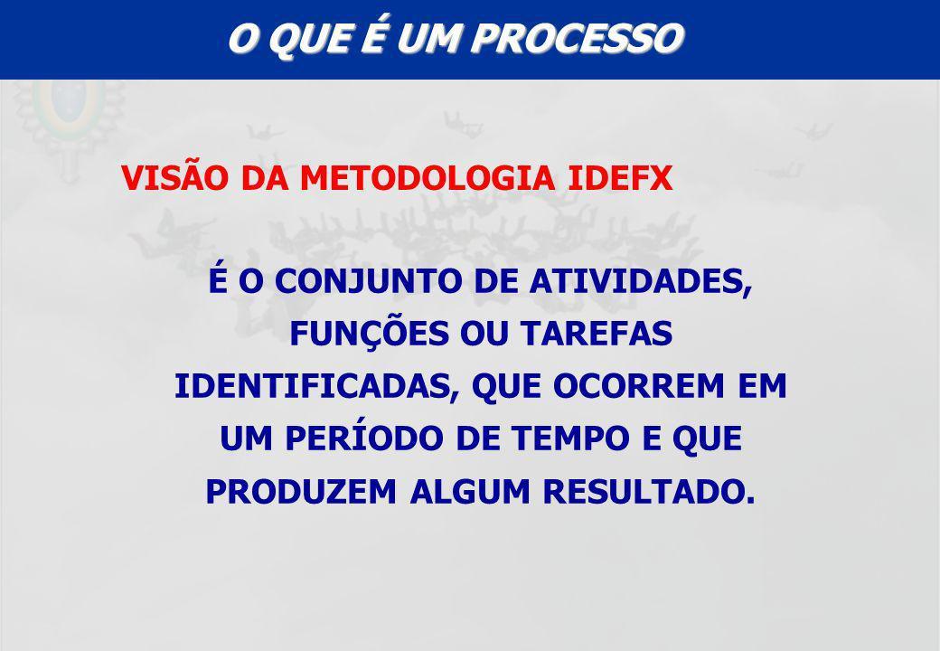 VISÃO DA METODOLOGIA IDEFX