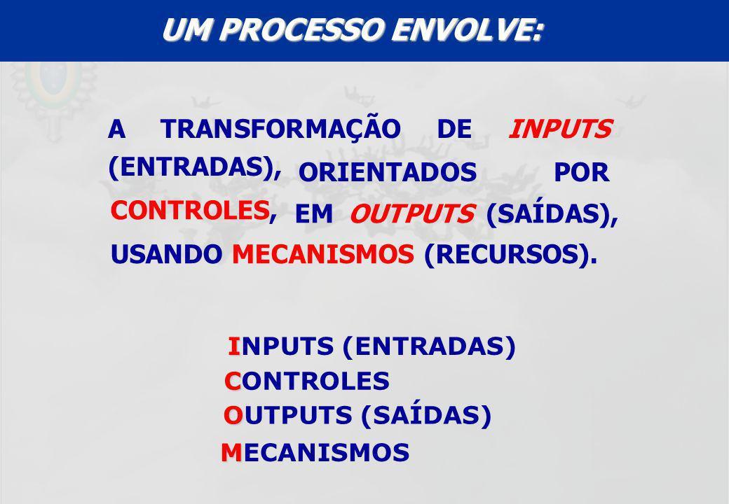 UM PROCESSO ENVOLVE: A TRANSFORMAÇÃO DE INPUTS (ENTRADAS),