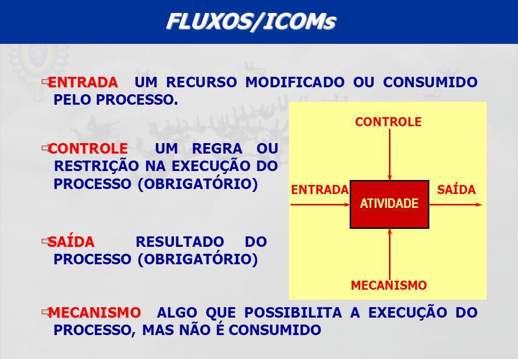FLUXOS/ICOMs ENTRADA UM RECURSO MODIFICADO OU CONSUMIDO PELO PROCESSO.