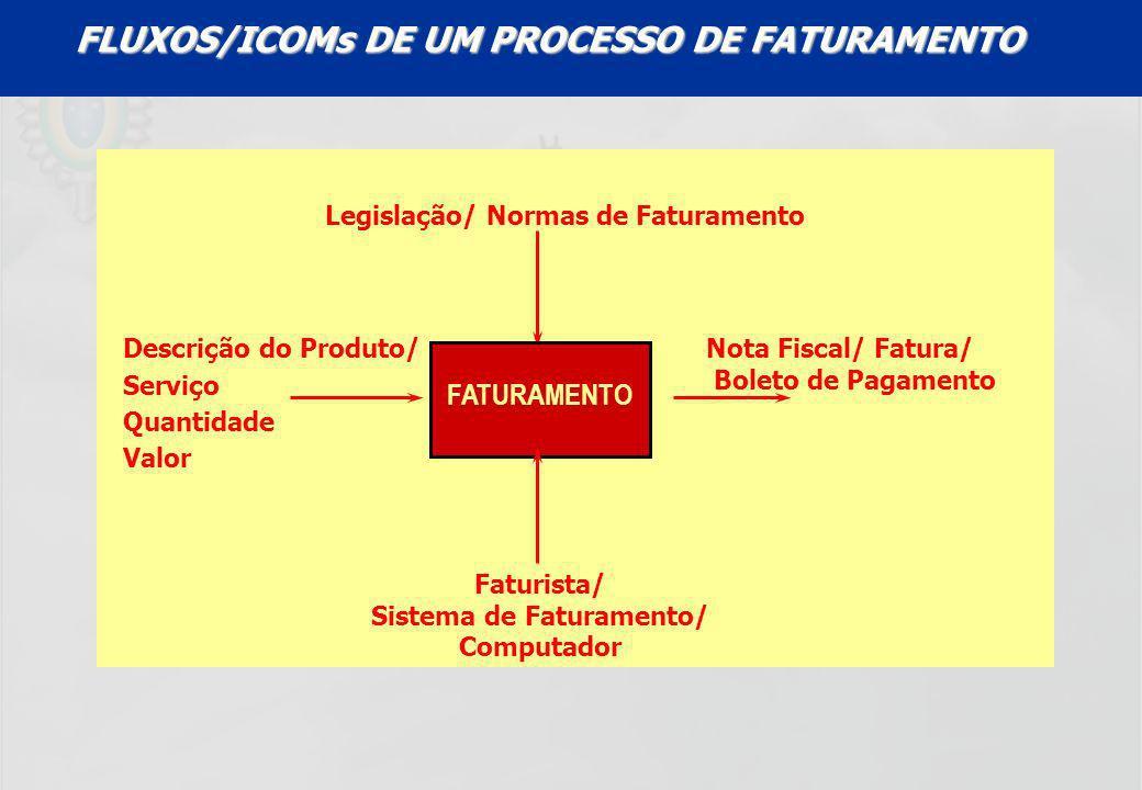 FLUXOS/ICOMs DE UM PROCESSO DE FATURAMENTO