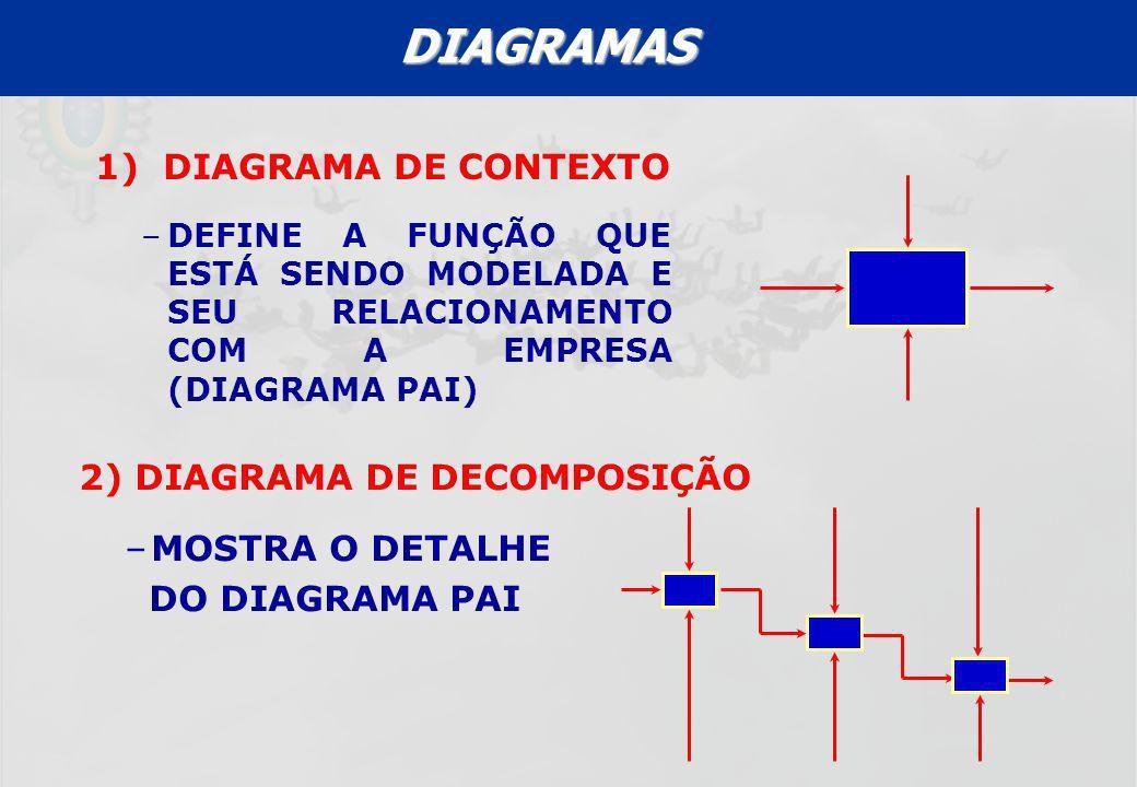 DIAGRAMAS 1) DIAGRAMA DE CONTEXTO 2) DIAGRAMA DE DECOMPOSIÇÃO