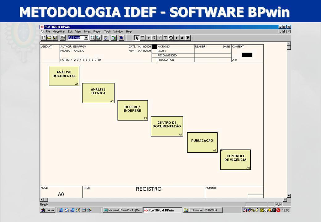 METODOLOGIA IDEF - SOFTWARE BPwin