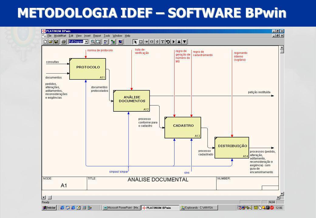 METODOLOGIA IDEF – SOFTWARE BPwin