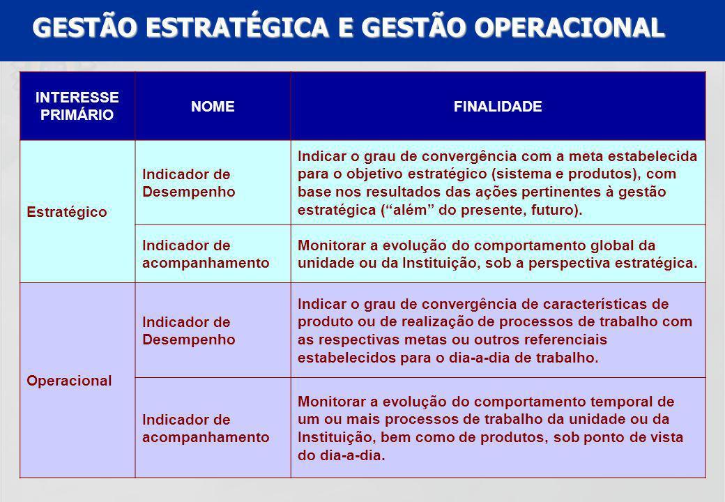 GESTÃO ESTRATÉGICA E GESTÃO OPERACIONAL