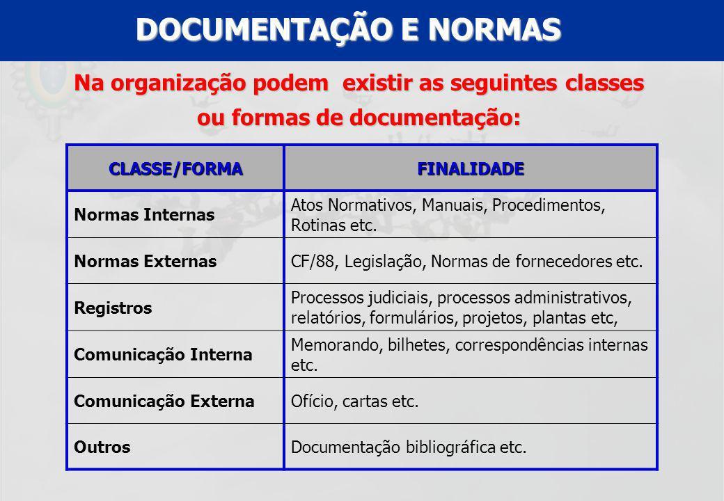 DOCUMENTAÇÃO E NORMAS Na organização podem existir as seguintes classes ou formas de documentação: