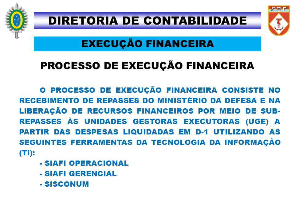 DIRETORIA DE CONTABILIDADE PROCESSO DE EXECUÇÃO FINANCEIRA