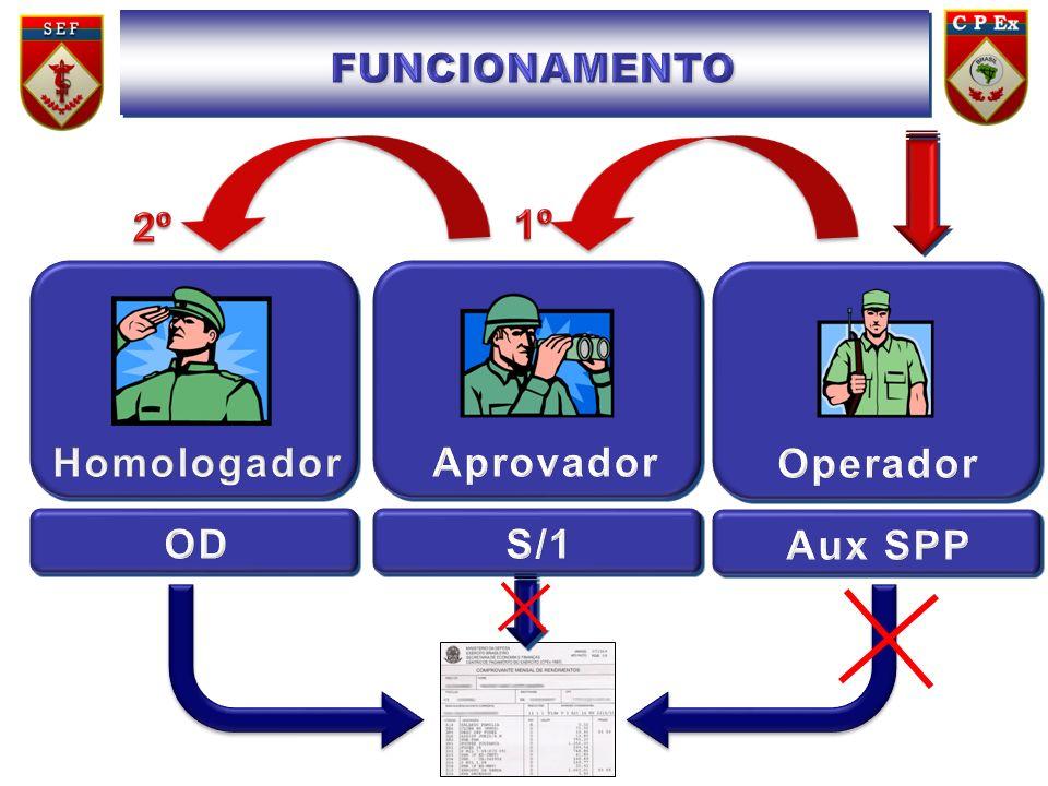 FUNCIONAMENTO 2º 1º Homologador Aprovador Operador OD S/1 Aux SPP