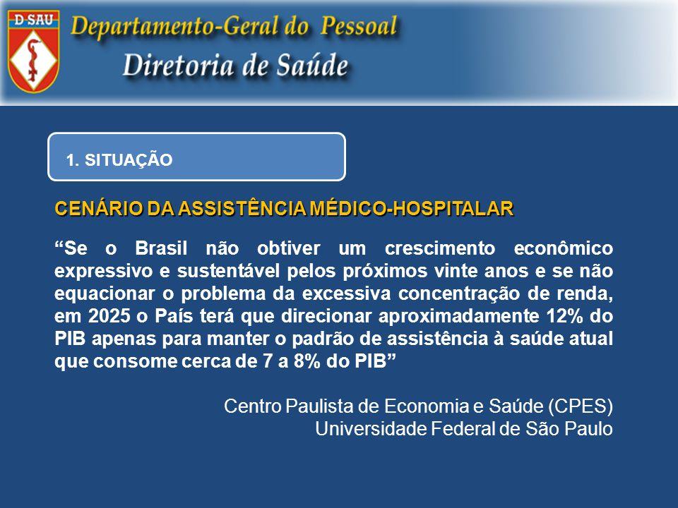 CENÁRIO DA ASSISTÊNCIA MÉDICO-HOSPITALAR
