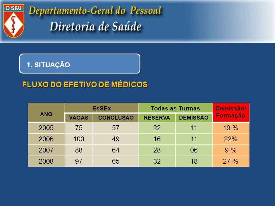 FLUXO DO EFETIVO DE MÉDICOS