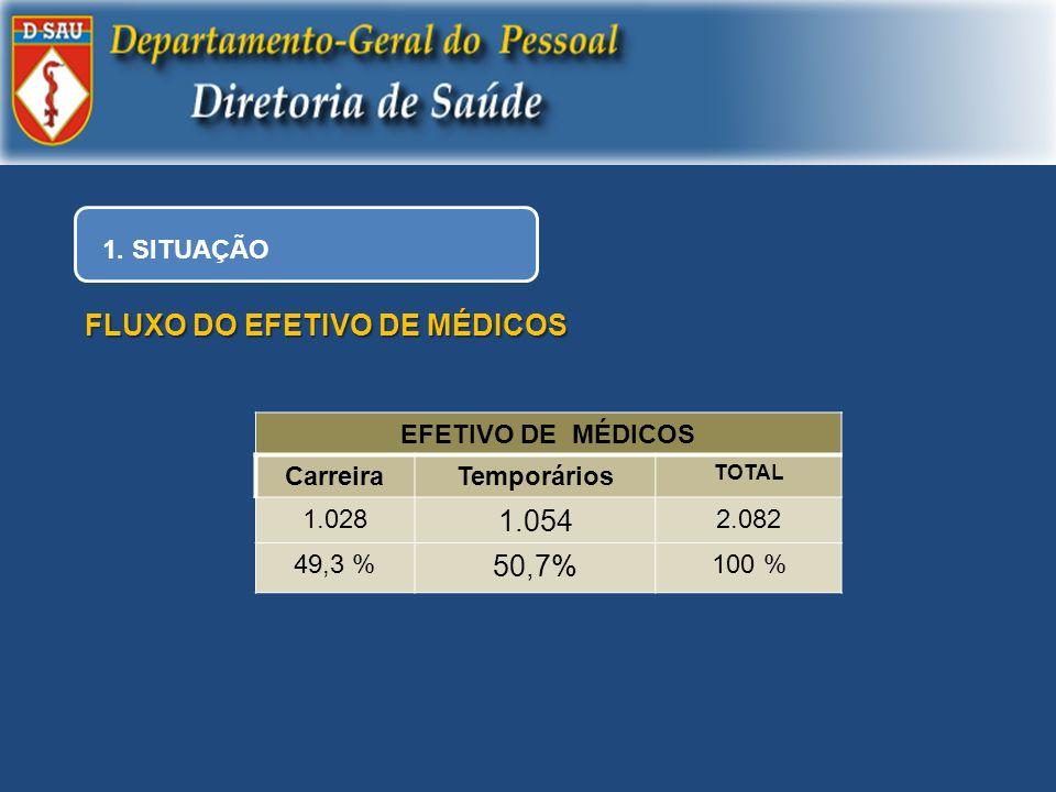 FLUXO DO EFETIVO DE MÉDICOS 1.054 50,7%