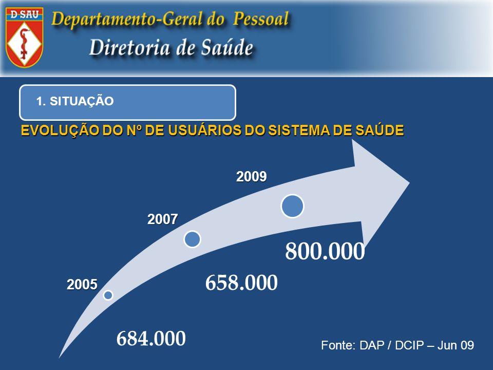 800.000 658.000 EVOLUÇÃO DO Nº DE USUÁRIOS DO SISTEMA DE SAÚDE 2009