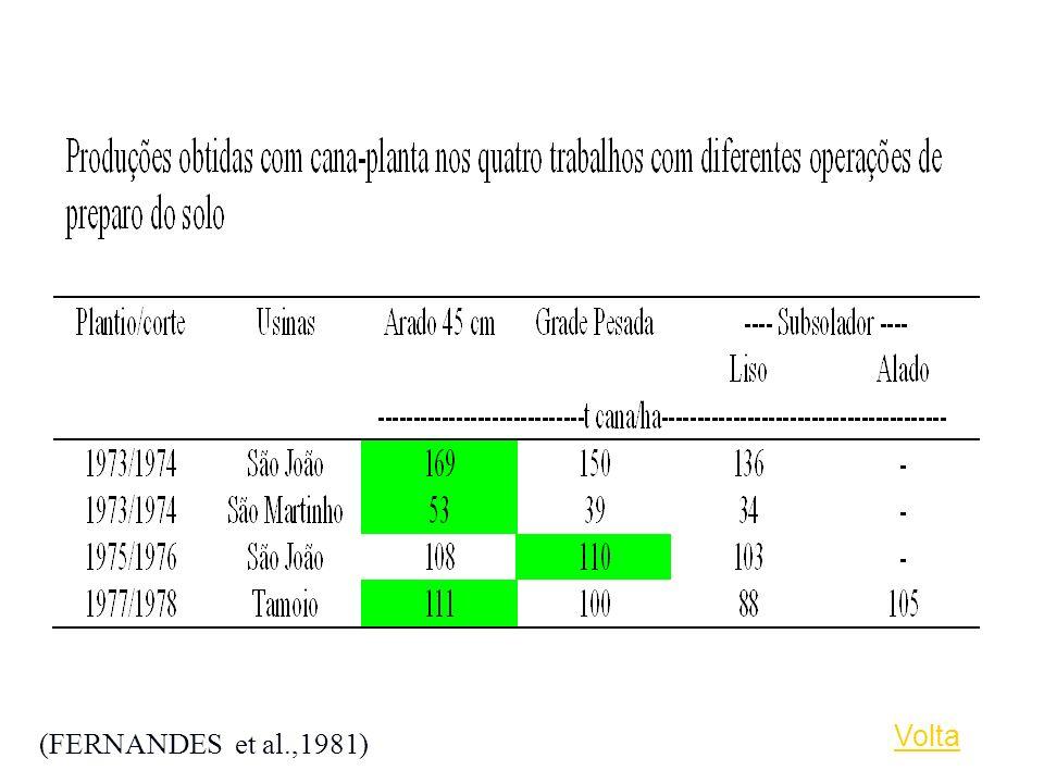Volta (FERNANDES et al.,1981)