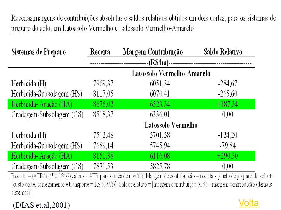 Volta (DIAS et.al,2001)