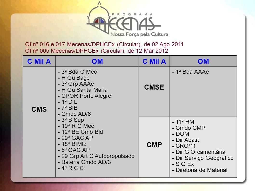 Of nº 016 e 017 Mecenas/DPHCEx (Circular), de 02 Ago 2011