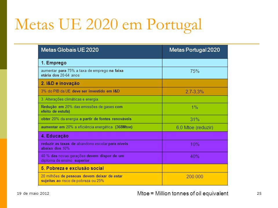 Metas UE 2020 em Portugal Metas Globais UE 2020 Metas Portugal 2020