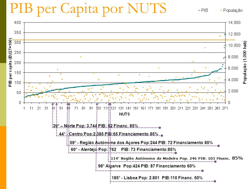 PIB per Capita por NUTS 39° – Norte Pop: 3.744 PIB: 62 Financ. 85%
