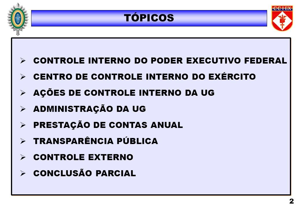 TÓPICOS CONTROLE INTERNO DO PODER EXECUTIVO FEDERAL