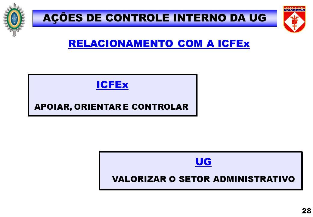 AÇÕES DE CONTROLE INTERNO DA UG VALORIZAR O SETOR ADMINISTRATIVO