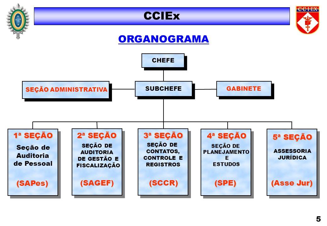 CCIEx ORGANOGRAMA 1ª SEÇÃO 2ª SEÇÃO 3ª SEÇÃO 4ª SEÇÃO 5ª SEÇÃO (SAPes)