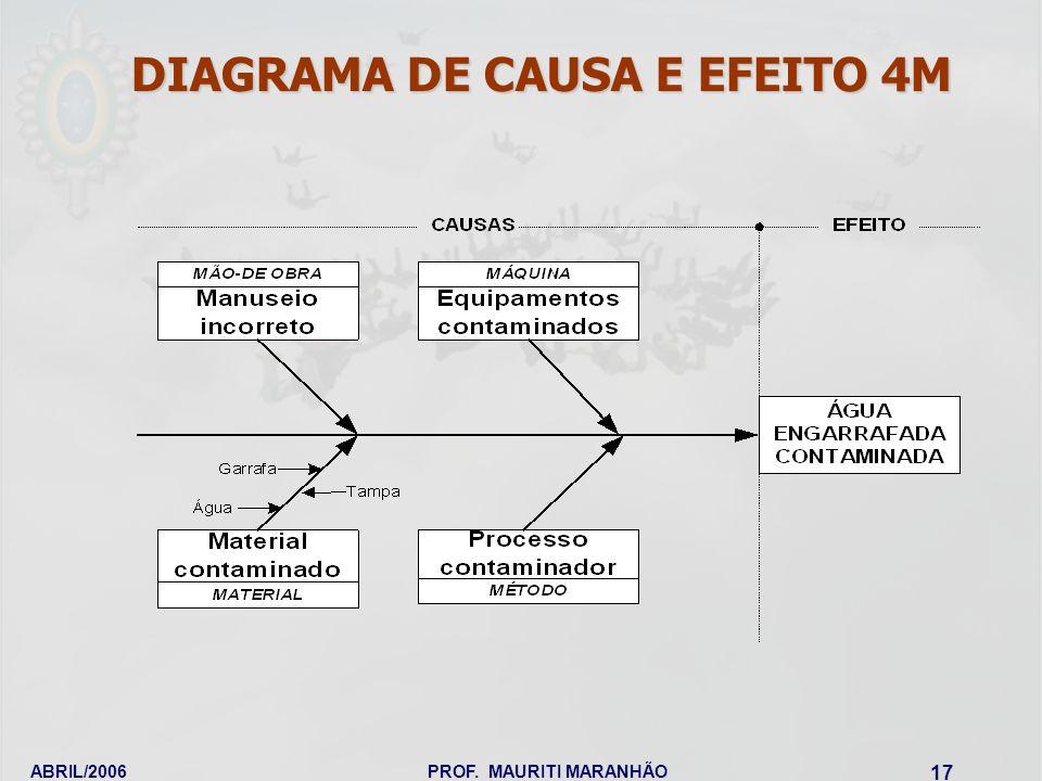 DIAGRAMA DE CAUSA E EFEITO 4M