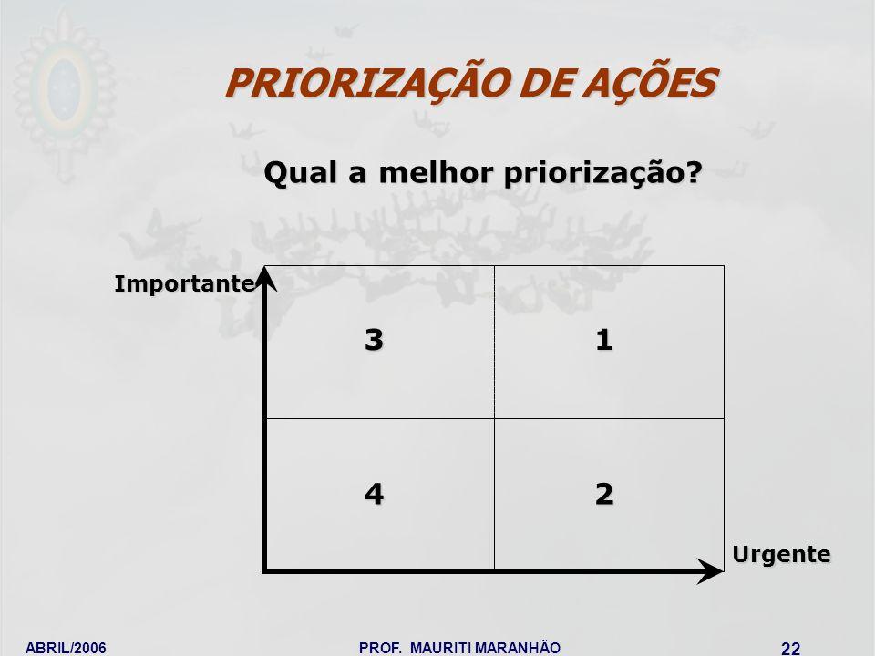 PRIORIZAÇÃO DE AÇÕES Qual a melhor priorização 3 1 4 2 Importante