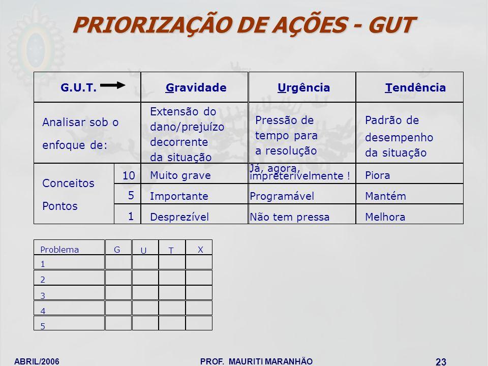 PRIORIZAÇÃO DE AÇÕES - GUT