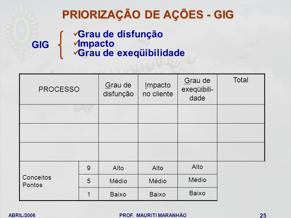 PRIORIZAÇÃO DE AÇÕES - GIG