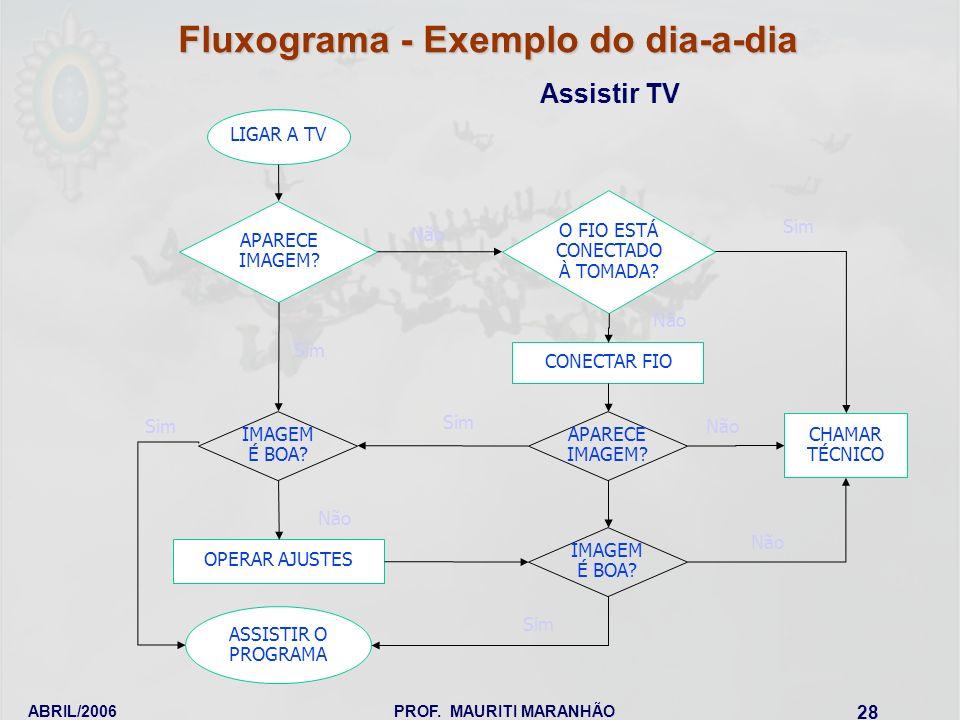Fluxograma - Exemplo do dia-a-dia