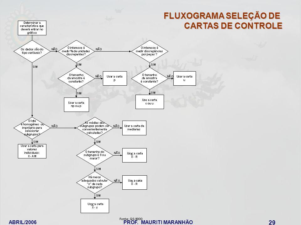 FLUXOGRAMA SELEÇÃO DE CARTAS DE CONTROLE