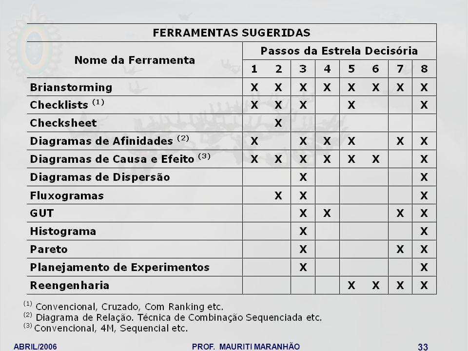 ABRIL/2006 PROF. MAURITI MARANHÃO