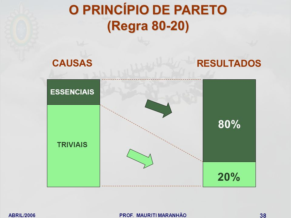 O PRINCÍPIO DE PARETO (Regra 80-20)