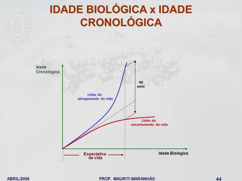 IDADE BIOLÓGICA x IDADE CRONOLÓGICA