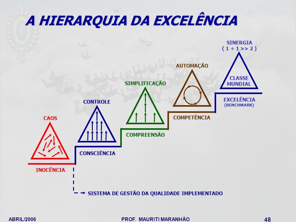 A HIERARQUIA DA EXCELÊNCIA