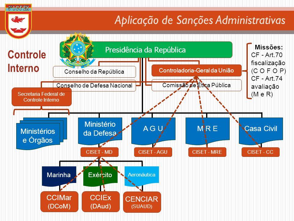 Controle Interno Presidência da República Ministérios e Órgãos