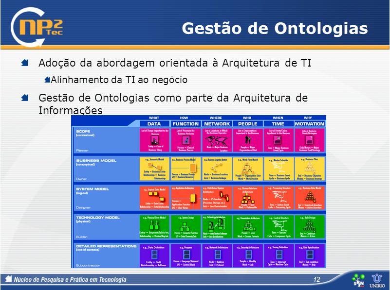 Gestão de Ontologias Adoção da abordagem orientada à Arquitetura de TI