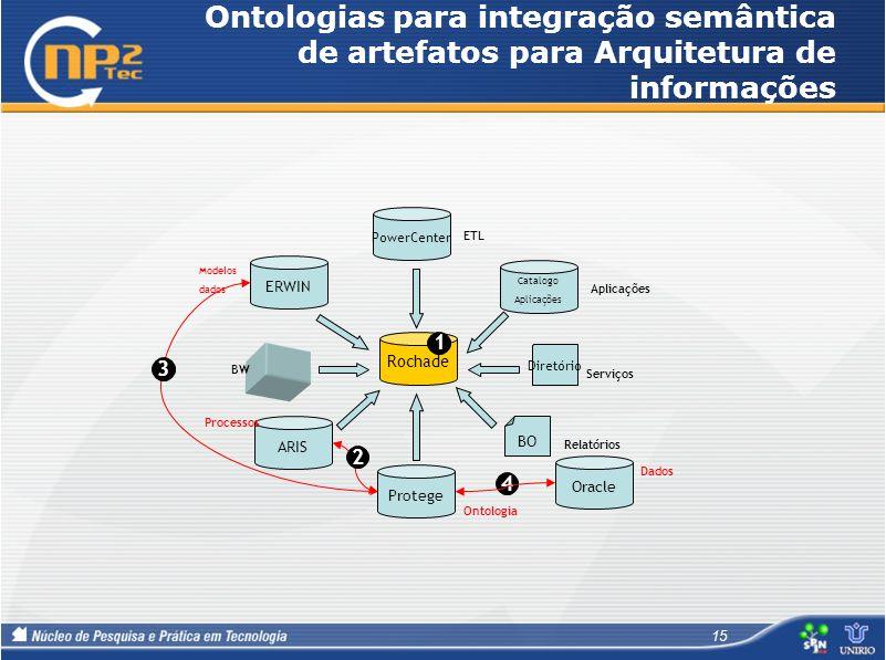 Ontologias para integração semântica de artefatos para Arquitetura de informações