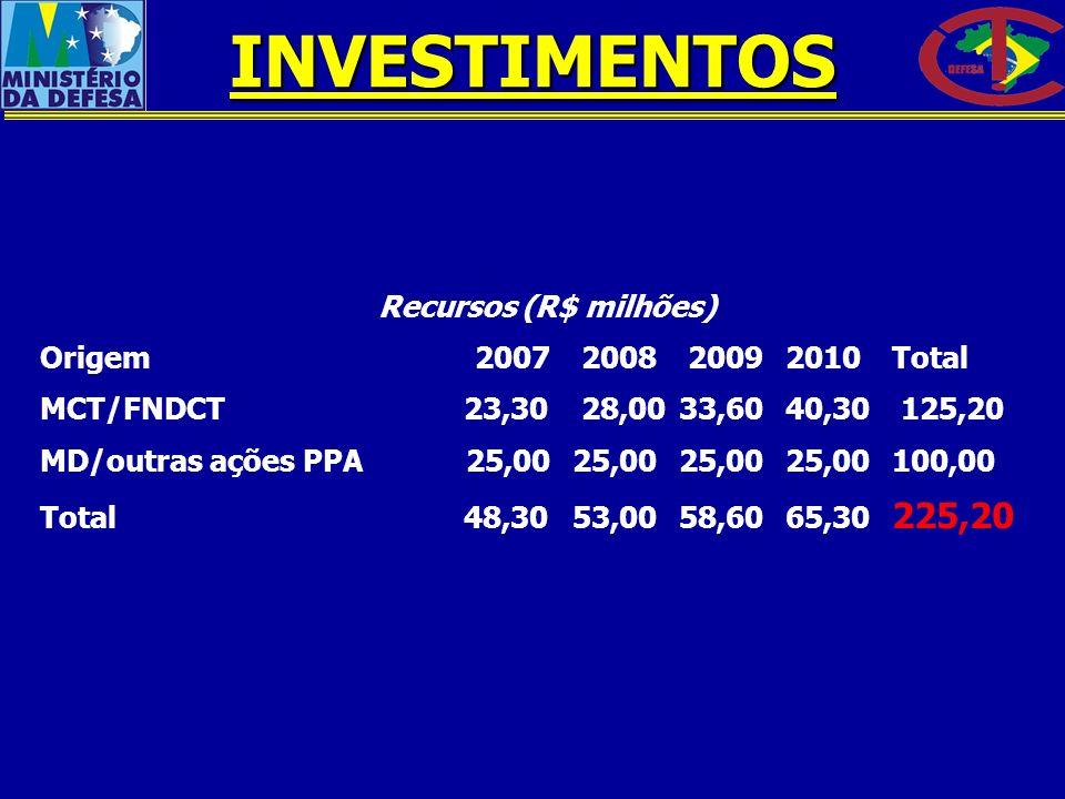 INVESTIMENTOS Recursos (R$ milhões) Origem 2007 2008 2009 2010 Total
