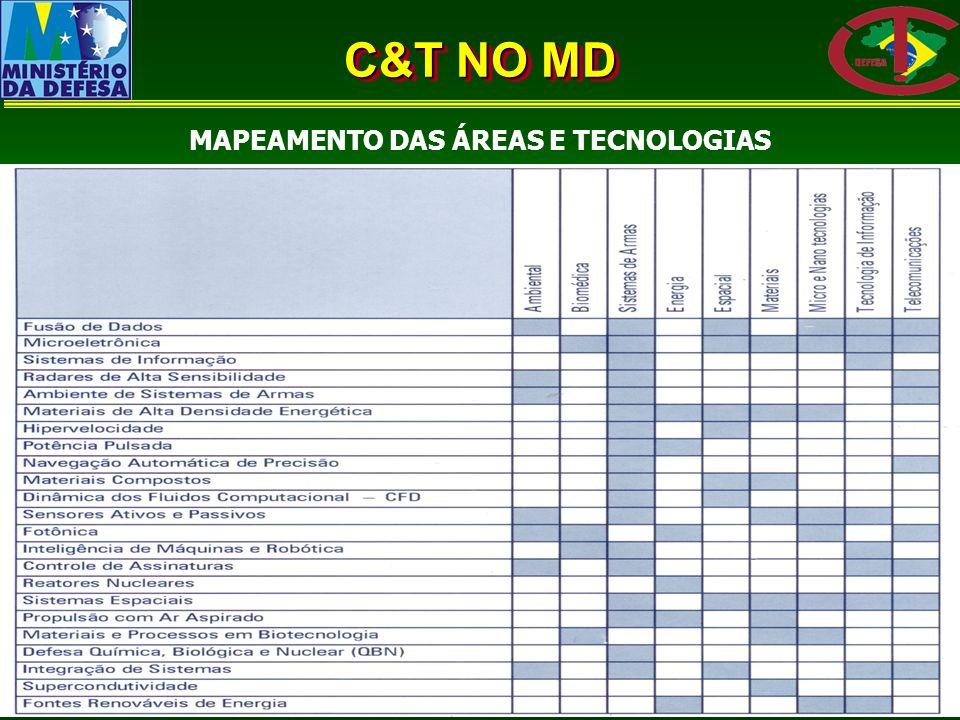 MAPEAMENTO DAS ÁREAS E TECNOLOGIAS