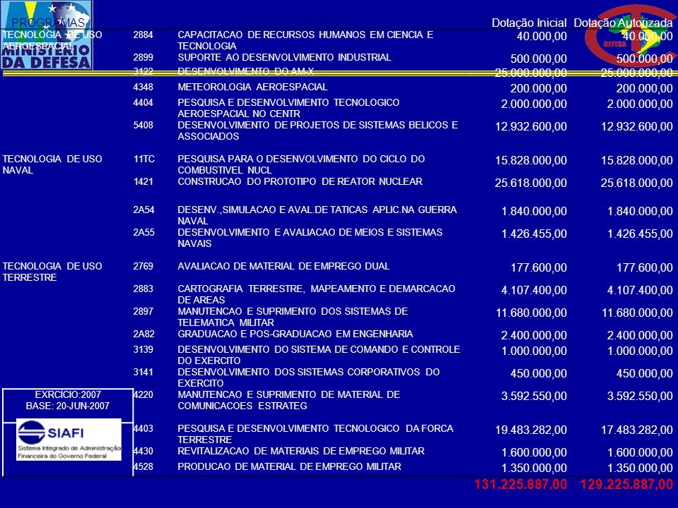 131.225.887,00 129.225.887,00 PROGRAMAS PROJETO/ATIVIDADE