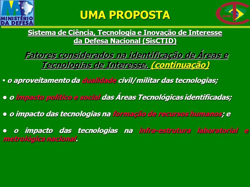 UMA PROPOSTA Sistema de Ciência, Tecnologia e Inovação de Interesse