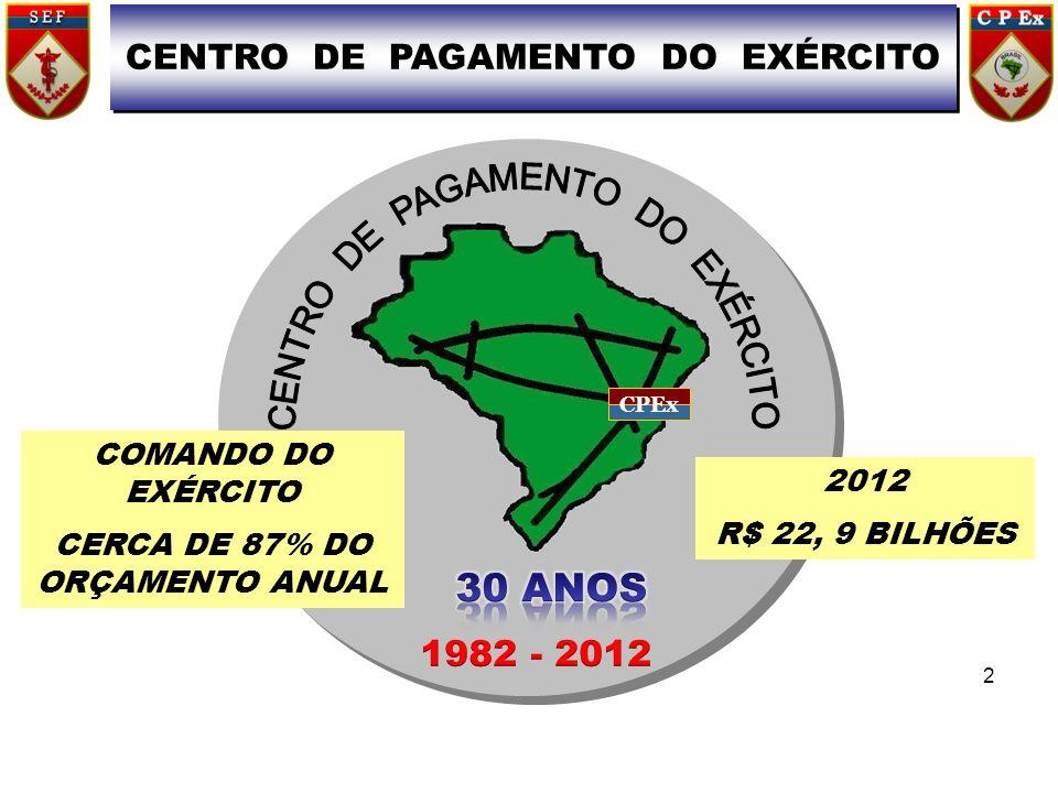 CENTRO DE PAGAMENTO DO EXÉRCITO CERCA DE 87% DO ORÇAMENTO ANUAL
