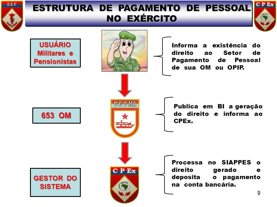ESTRUTURA DE PAGAMENTO DE PESSOAL Militares e Pensionistas