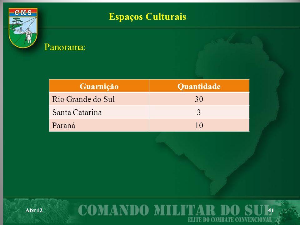 Espaços Culturais Panorama: Guarnição Quantidade Rio Grande do Sul 30