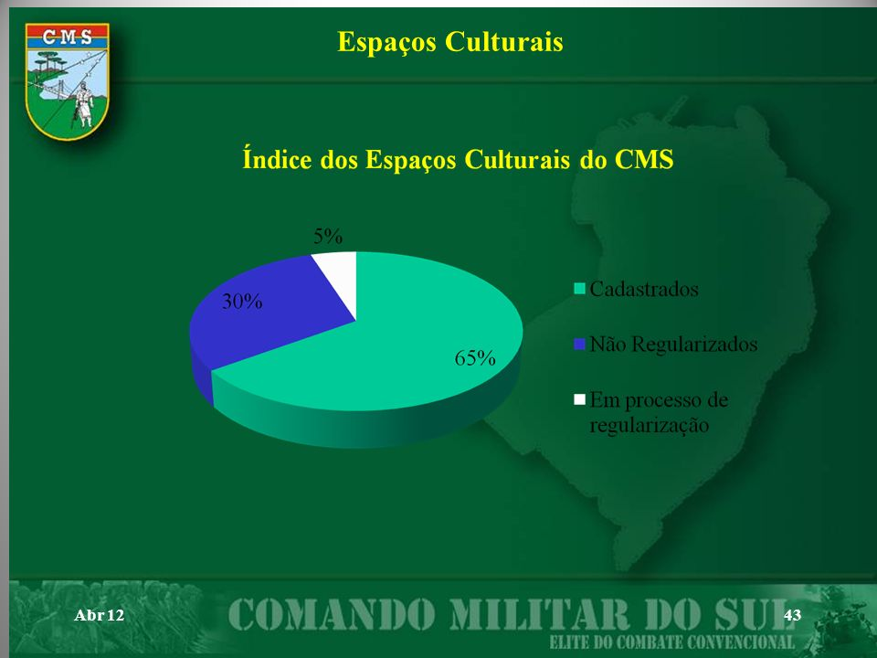 Espaços Culturais Abr 12 43 43 43 43