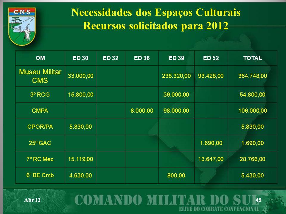 Necessidades dos Espaços Culturais Recursos solicitados para 2012