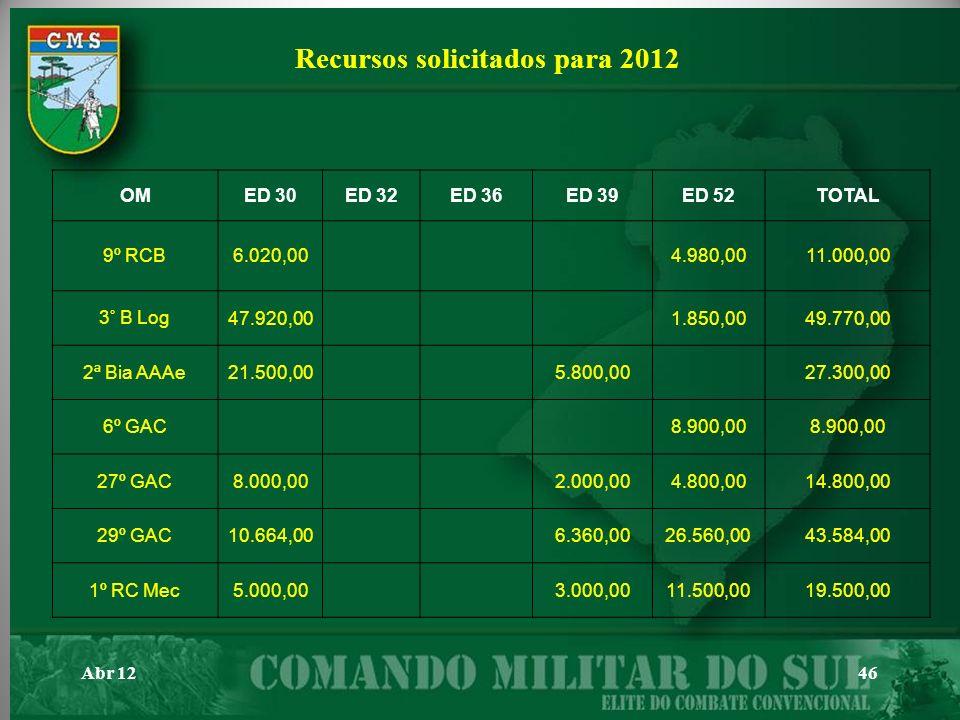Recursos solicitados para 2012