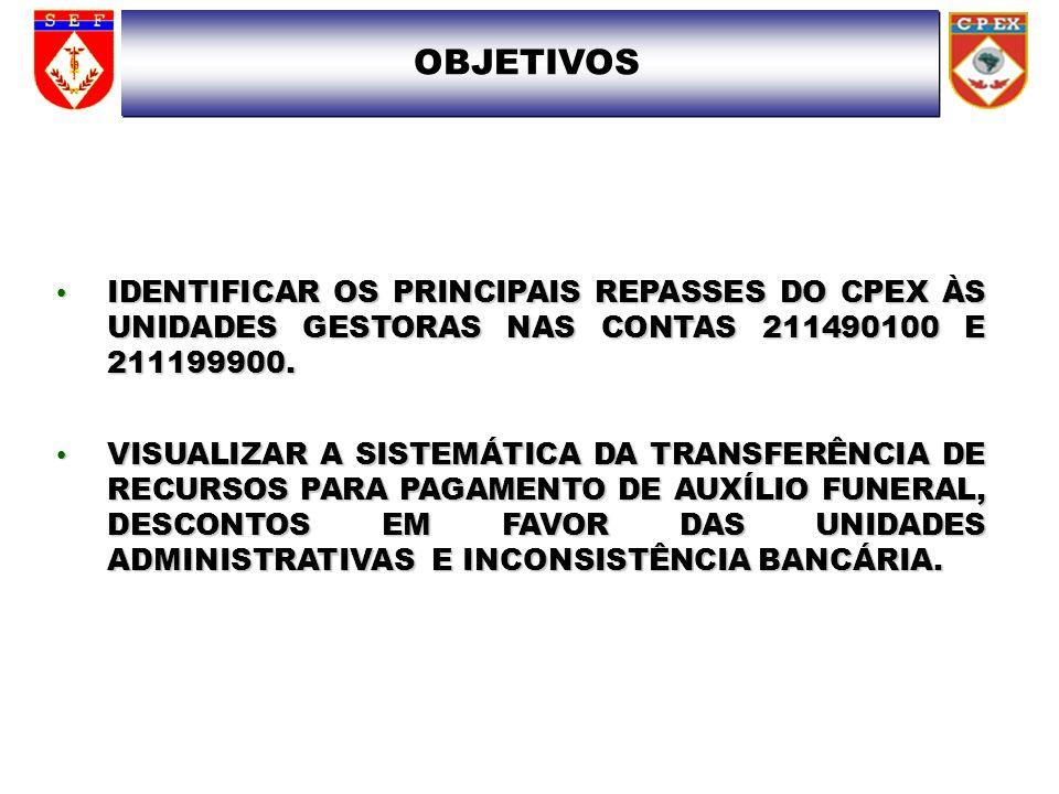 OBJETIVOS IDENTIFICAR OS PRINCIPAIS REPASSES DO CPEX ÀS UNIDADES GESTORAS NAS CONTAS 211490100 E 211199900.