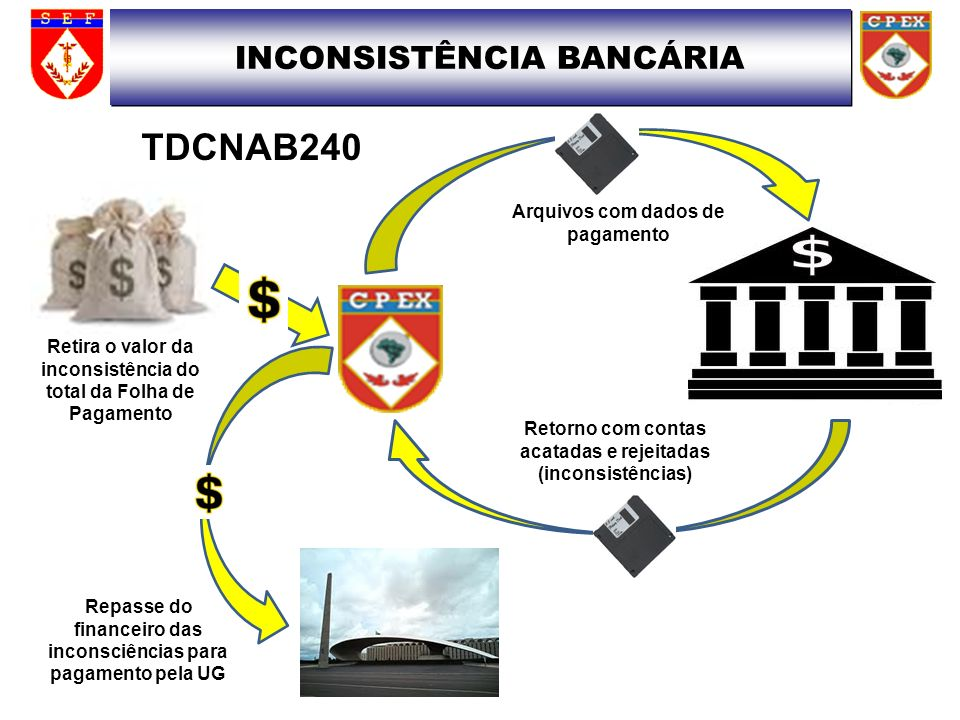 TDCNAB240 INCONSISTÊNCIA BANCÁRIA Arquivos com dados de pagamento