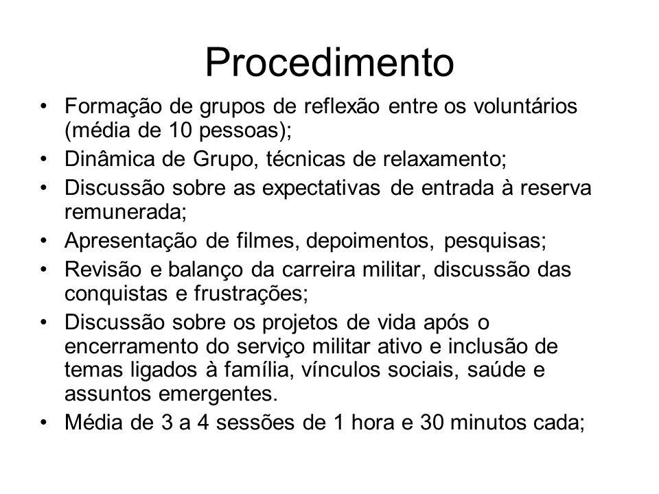 Procedimento Formação de grupos de reflexão entre os voluntários (média de 10 pessoas); Dinâmica de Grupo, técnicas de relaxamento;